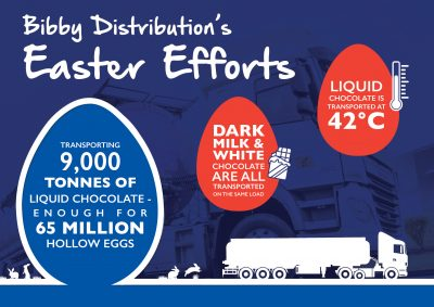 216-Bibby-Distribution-Easter-infographic