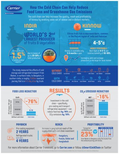 223-Carrier-India-Pilot-Study-Infographic