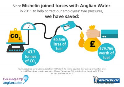 Michelin-Anglian-Water-infographic_5 years