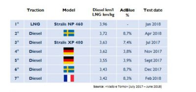 2923-02-IVECO-Stralis-NP-Euro-Fuel-Test