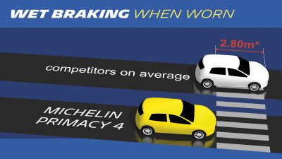 283-Michelin-Primacy-4-wet-braking