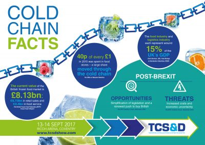 TCSD17-Cold-Chain-Facts-infographic
